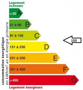 Résidence du Québec : Etiquette énergétique APRES
