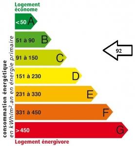 Résidence Guynemer : Etiquette énergétique APRES